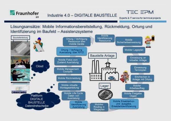 »Industrie 4.0 – Digitale Baustelle«
